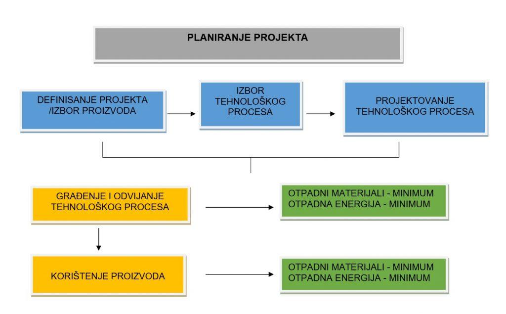 Blog energija i okoliš - planiranje projekta